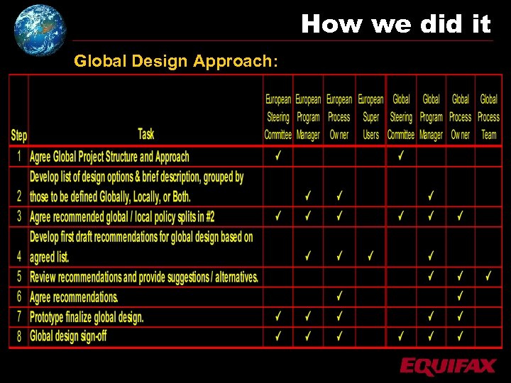How we did it Global Design Approach: