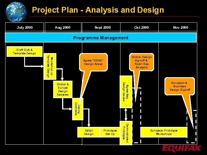 Project Plan - Analysis and Design July 2000 Aug 2000 Sept 2000 Oct 2000