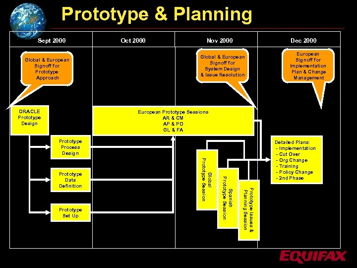 Prototype & Planning Sept 2000 Global & European Signoff for Prototype Approach ORACLE Prototype