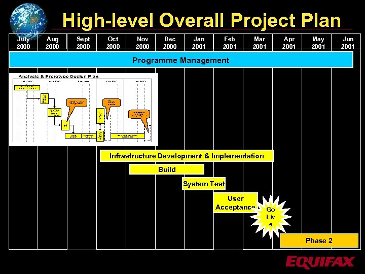 High-level Overall Project Plan July 2000 Aug 2000 Sept 2000 Oct 2000 Nov 2000