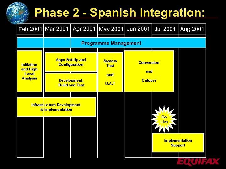 Phase 2 - Spanish Integration: Feb 2001 Mar 2001 Apr 2001 May 2001 Jun
