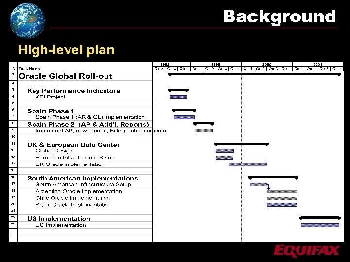 Background High-level plan