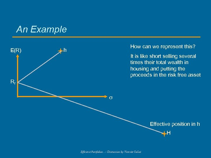 An Example E(R) How can we represent this? h It is like short selling
