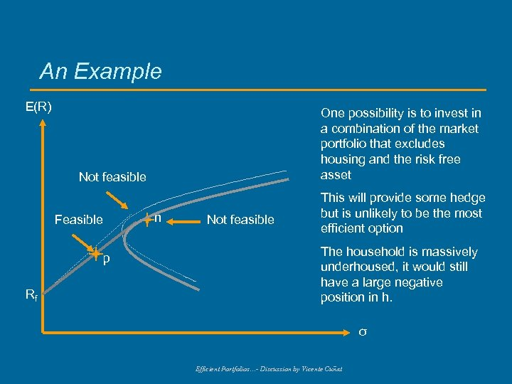 An Example E(R) One possibility is to invest in a combination of the market