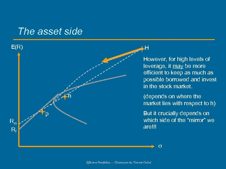 The asset side E(R) H However, for high levels of leverage, it may be