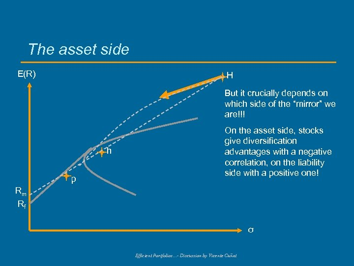 The asset side E(R) H But it crucially depends on which side of the