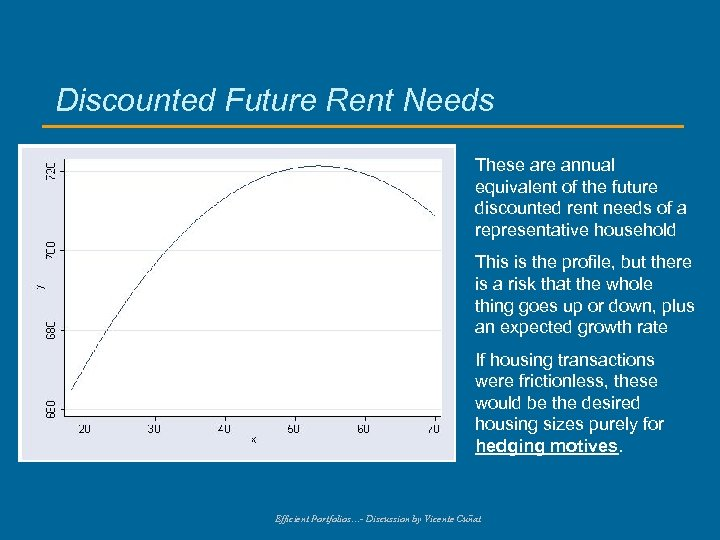 Discounted Future Rent Needs These are annual equivalent of the future discounted rent needs