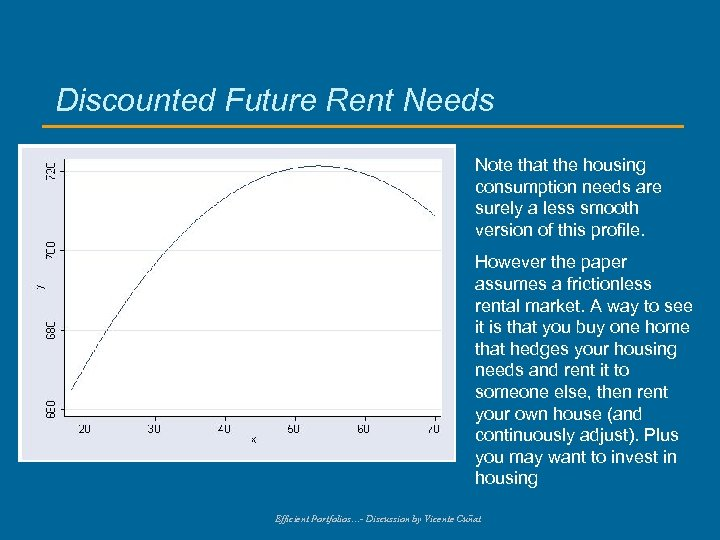 Discounted Future Rent Needs Note that the housing consumption needs are surely a less