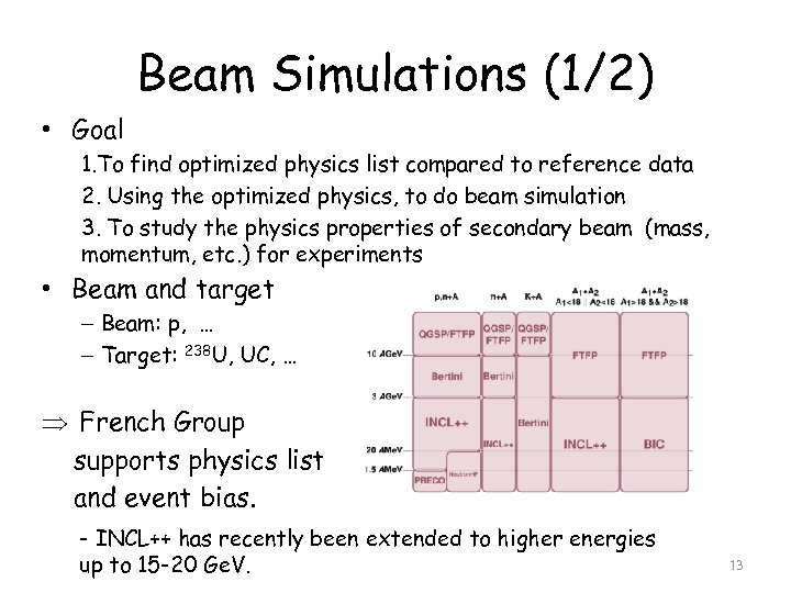 Beam Simulations (1/2) • Goal 1. To find optimized physics list compared to reference