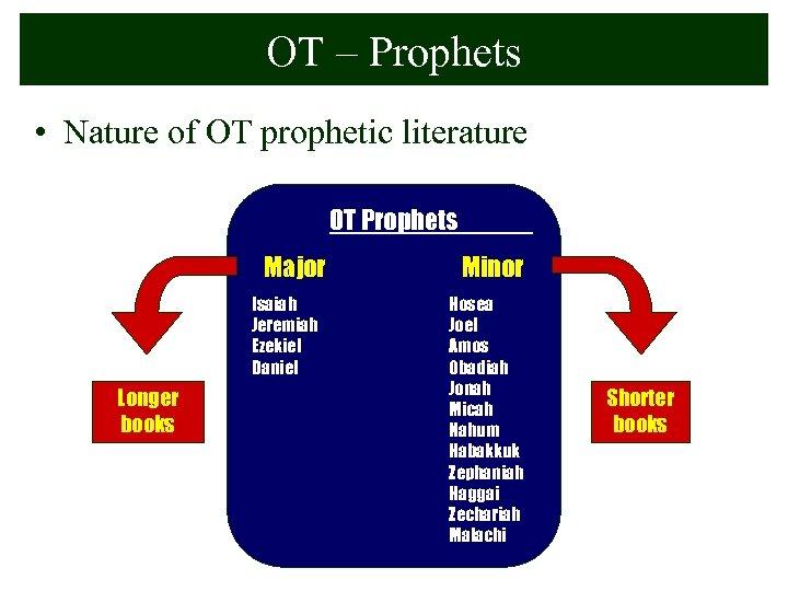 OT – Prophets • Nature of OT prophetic literature OT Prophets Major Isaiah Jeremiah