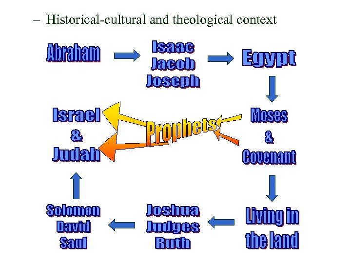 – Historical-cultural and theological context