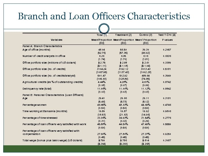 Branch and Loan Officers Characteristics Total (1) Variables Panel A: Branch Characteristics Age of