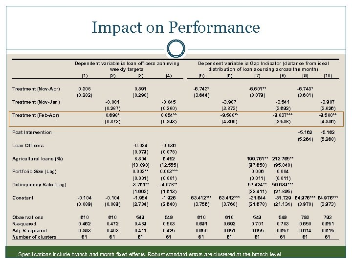 Impact on Performance Dependent variable is loan officers achieving weekly targets (1) (2) (3)