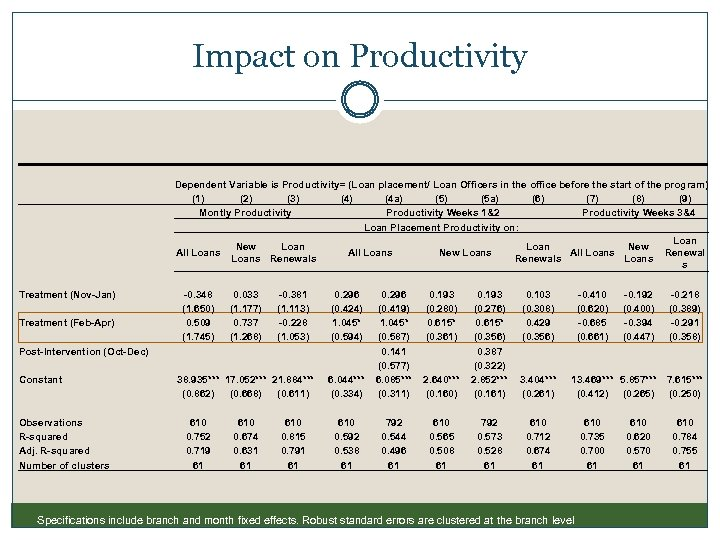 Impact on Productivity Dependent Variable is Productivity= (Loan placement/ Loan Officers in the office