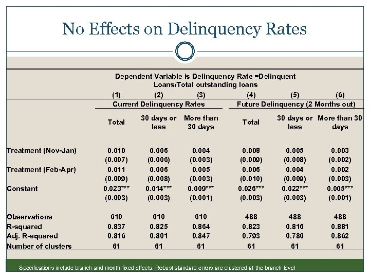 No Effects on Delinquency Rates Dependent Variable is Delinquency Rate =Delinquent Loans/Total outstanding loans
