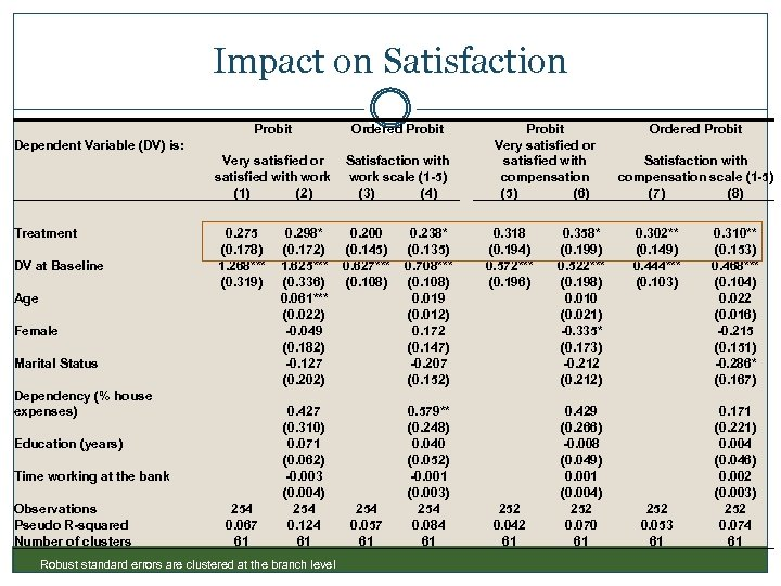 Impact on Satisfaction Probit Very satisfied or satisfied with work (1) (2) Satisfaction with