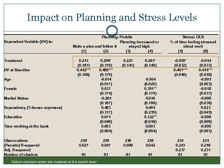 Impact on Planning and Stress Levels Dependent Variable (DV) is: Treatment DV at Baseline
