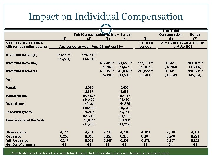 Impact on Individual Compensation Sample is: Loan officers with compensation data for: Treatment (Nov-Apr)