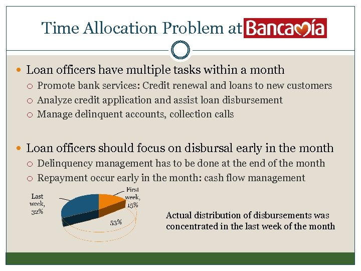 Time Allocation Problem at Bancamia Loan officers have multiple tasks within a month Promote