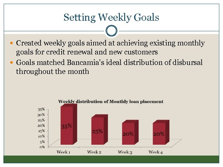Setting Weekly Goals Created weekly goals aimed at achieving existing monthly goals for credit