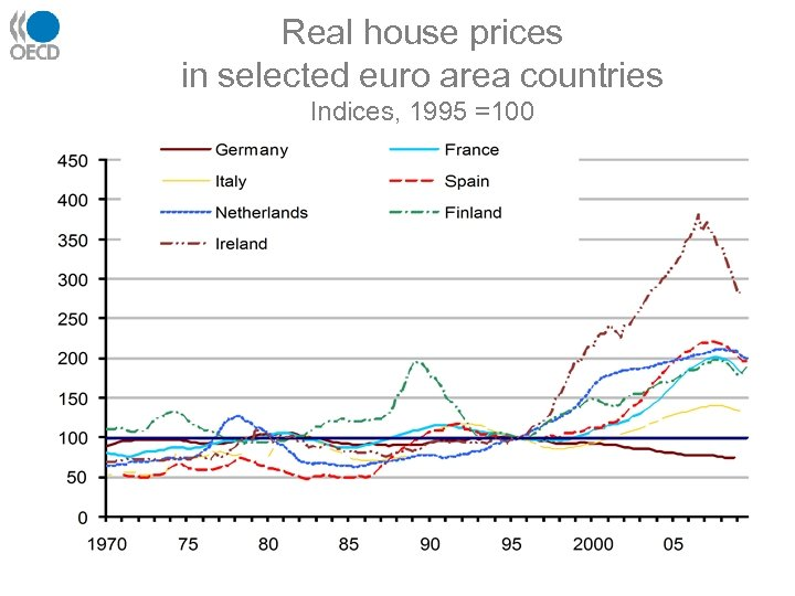 Real house prices in selected euro area countries Indices, 1995 =100