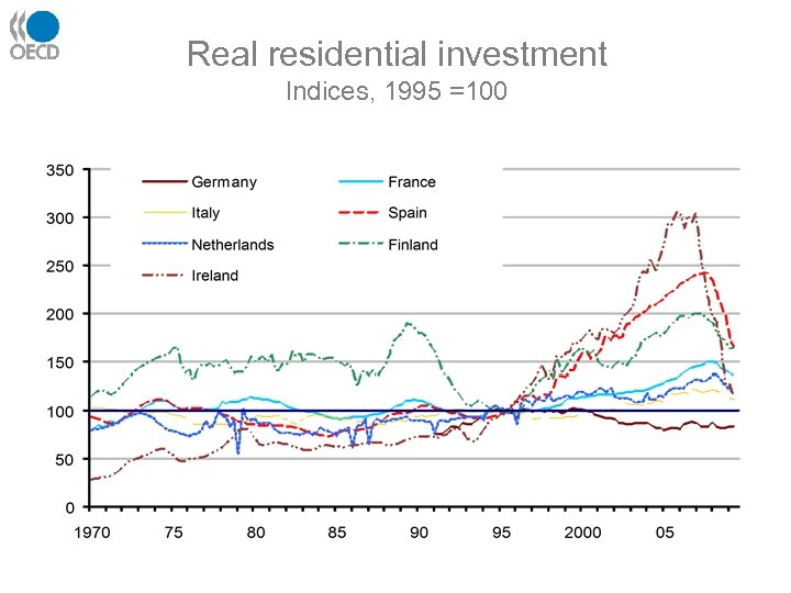 Real residential investment Indices, 1995 =100