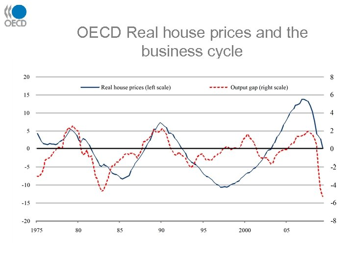 OECD Real house prices and the business cycle