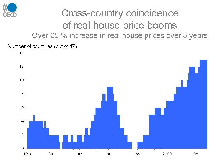 Cross-country coincidence of real house price booms Over 25 % increase in real house