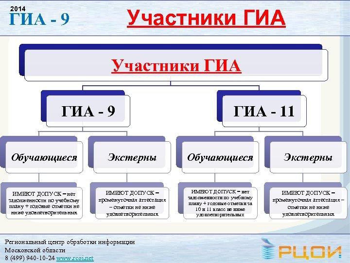 2014 Участники ГИА ГИА - 9 ГИА - 11 Обучающиеся Экстерны ИМЕЮТ ДОПУСК =