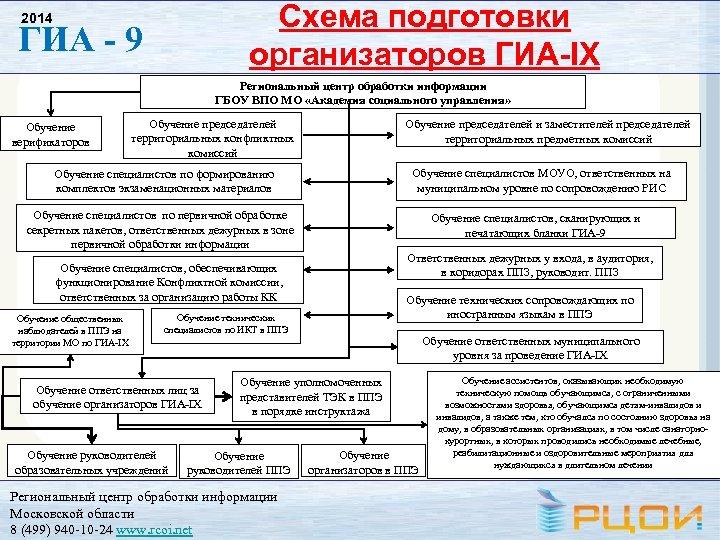 Схема подготовки организаторов ГИА-IX 2014 ГИА - 9 Региональный центр обработки информации ГБОУ ВПО