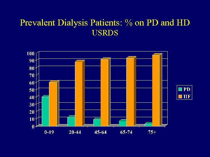 Prevalent Dialysis Patients: % on PD and HD USRDS