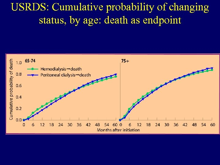 USRDS: Cumulative probability of changing status, by age: death as endpoint illi lla