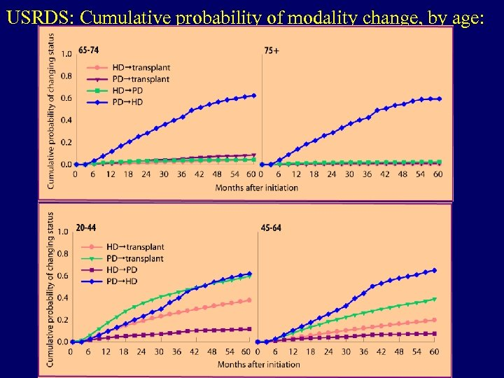 USRDS: Cumulative probability of modality change, by age:
