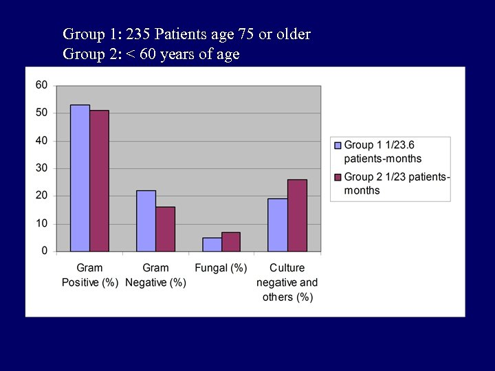 Group 1: 235 Patients age 75 or older Group 2: < 60 years of