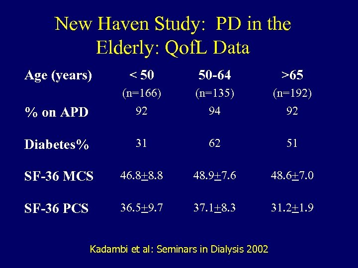 New Haven Study: PD in the Elderly: Qof. L Data Age (years) < 50