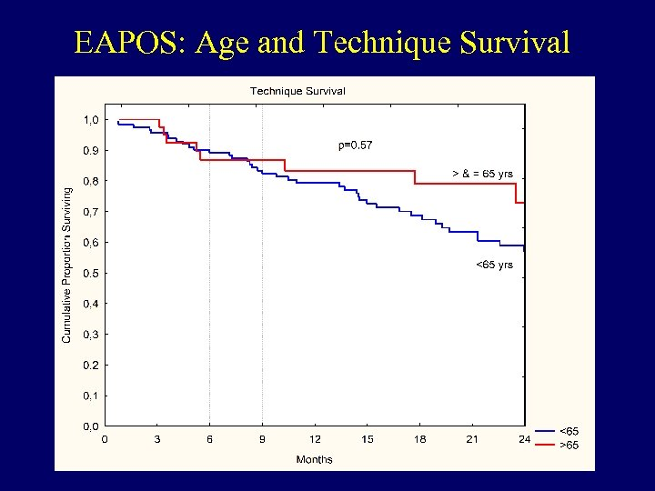 EAPOS: Age and Technique Survival