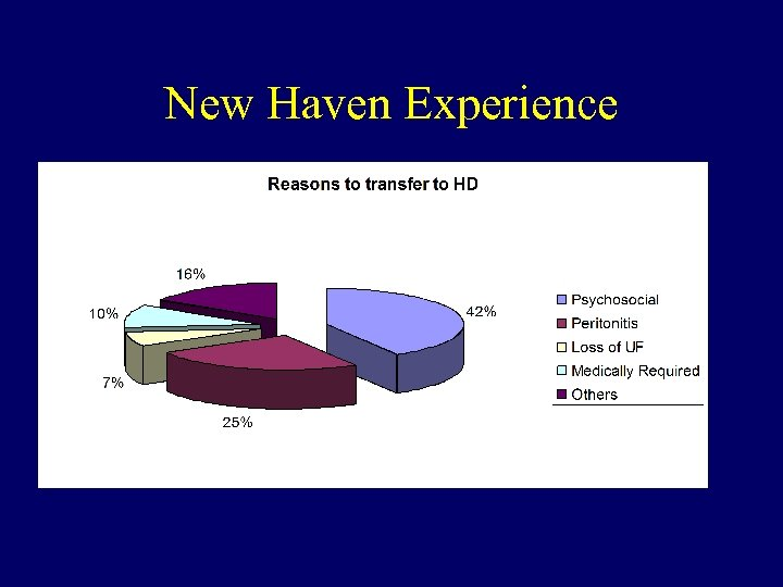 New Haven Experience