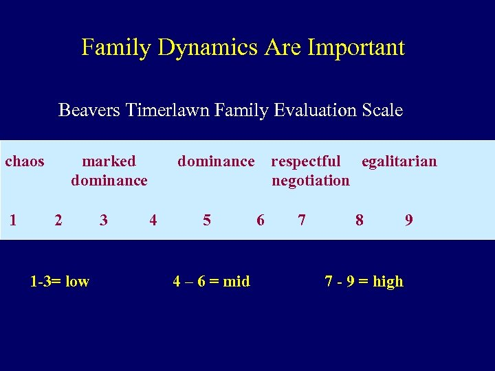 Family Dynamics Are Important Beavers Timerlawn Family Evaluation Scale chaos 1 marked dominance 2