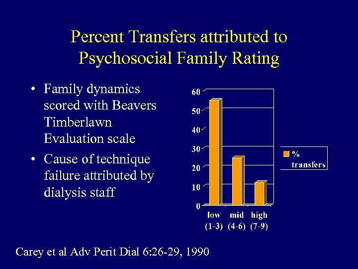 Percent Transfers attributed to Psychosocial Family Rating • Family dynamics scored with Beavers Timberlawn