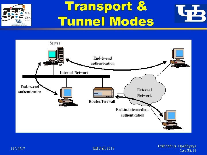 Transport & Tunnel Modes 11/14/17 UB Fall 2017 CSE 565: S. Upadhyaya Lec 23.