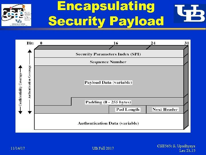 Encapsulating Security Payload 11/14/17 UB Fall 2017 CSE 565: S. Upadhyaya Lec 23. 15