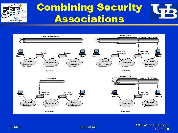 Combining Security Associations 11/14/17 UB Fall 2017 CSE 565: S. Upadhyaya Lec 23. 18