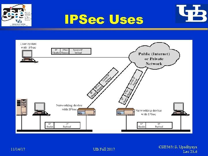 IPSec Uses 11/14/17 UB Fall 2017 CSE 565: S. Upadhyaya Lec 23. 6