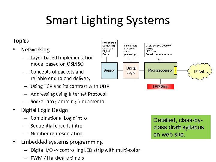 Smart Lighting Systems Topics • Networking – Layer-based Implementation model based on OSI/ISO –