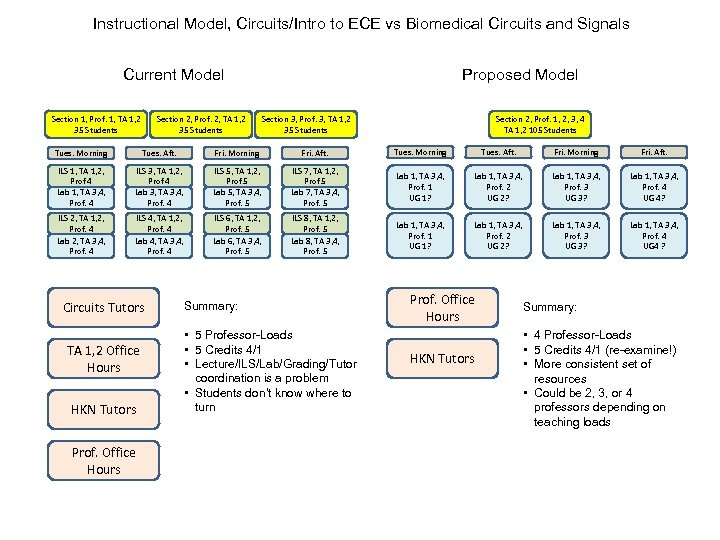 Instructional Model, Circuits/Intro to ECE vs Biomedical Circuits and Signals Current Model Section 1,