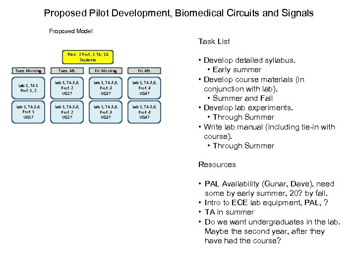 Proposed Pilot Development, Biomedical Circuits and Signals Proposed Model Task List Pilot: 2 Prof.