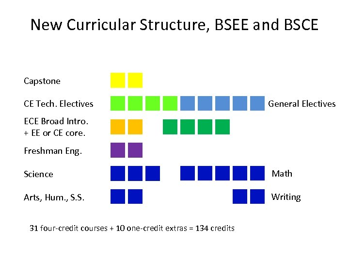 New Curricular Structure, BSEE and BSCE Capstone CE Tech. Electives General Electives ECE Broad