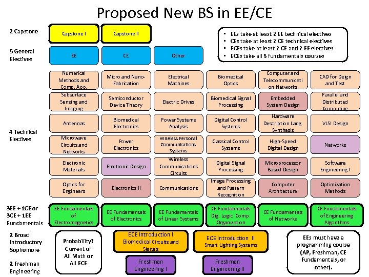 Proposed New BS in EE/CE 2 Capstone • • EEs take at least 2