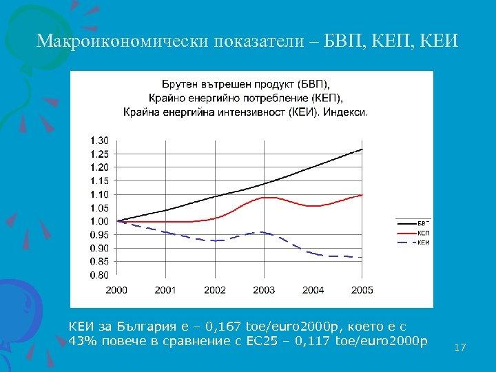 Макроикономически показатели – БВП, КЕИ КЕИ за България е – 0, 167 toe/euro 2000