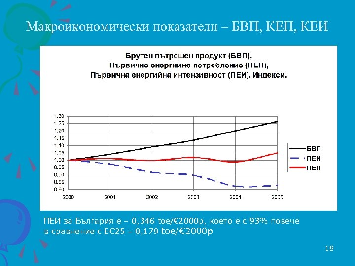 Макроикономически показатели – БВП, КЕИ ПЕИ за България е – 0, 346 toe/€ 2000
